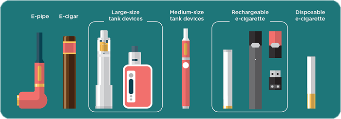 Photo of types of E-cigarettes: e-pipe, e-cigar, large-size tank devices, medium size tank devices, rechargeable e-cigarette, and disposable e-cigarette